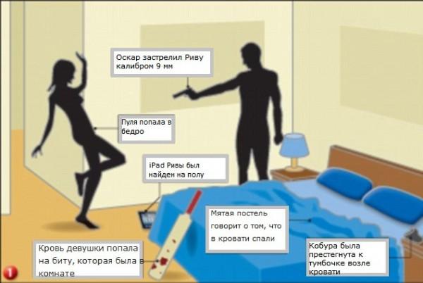 Возможная схема убийства девушки