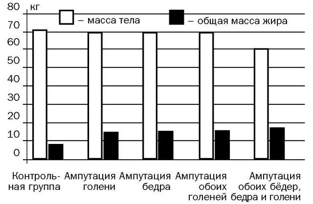 Рис. 2. Изменение жировой массы тела после ампутации нижних конечностей.