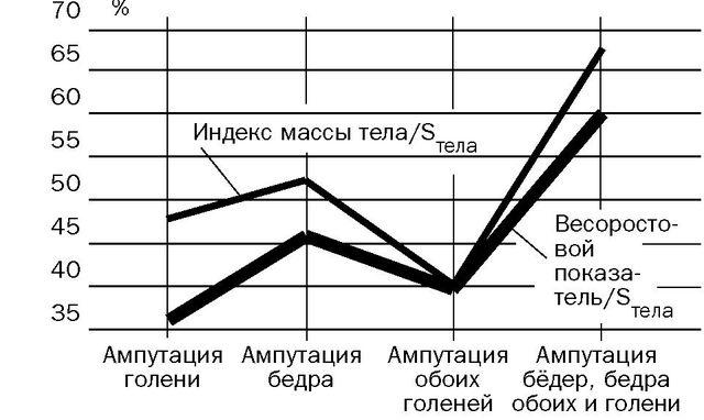 Рис. 6. Изменения индексированных показателей, рассчитанных по отношению к редуцированной площади поверхности тела.